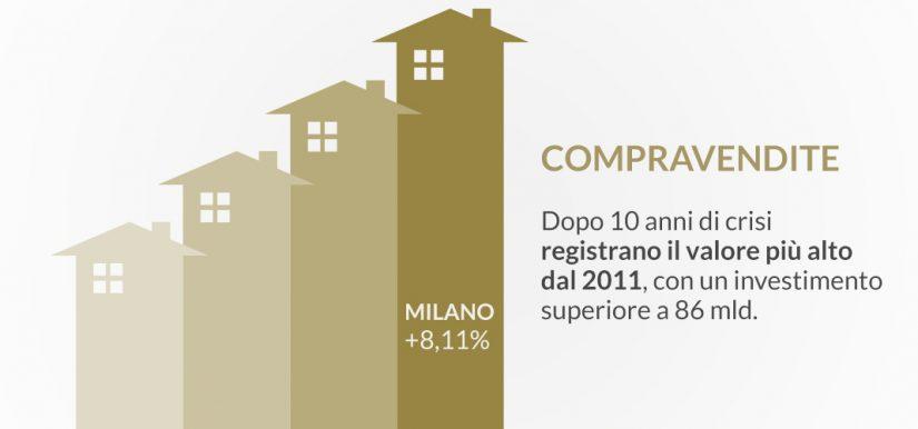 Compravendite: aumento positivo e Milano in testa   Il team informa